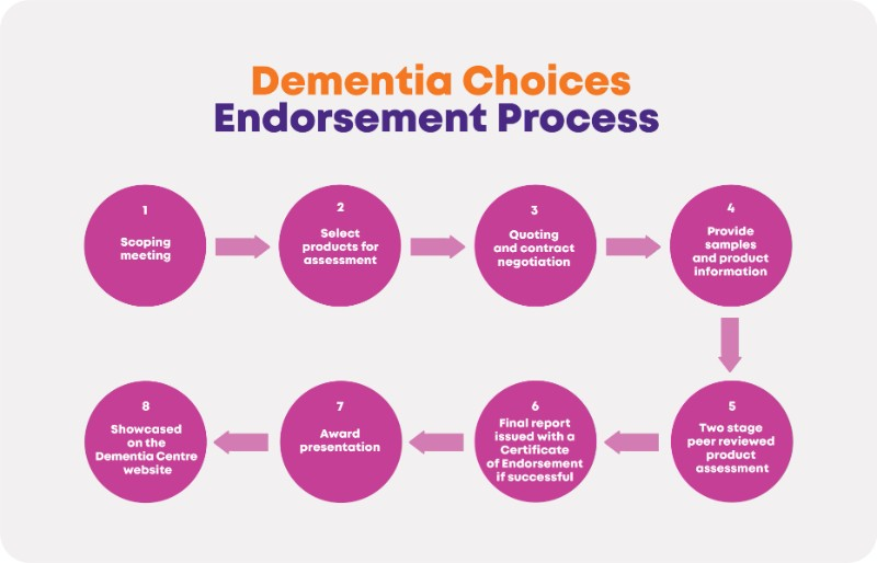 Dementia choices